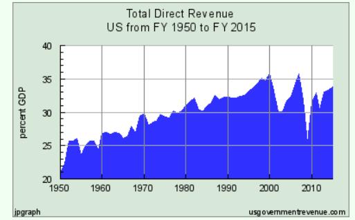 Taxes-GDP
