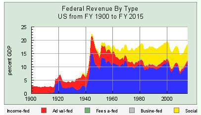 TaxesFedsGDP