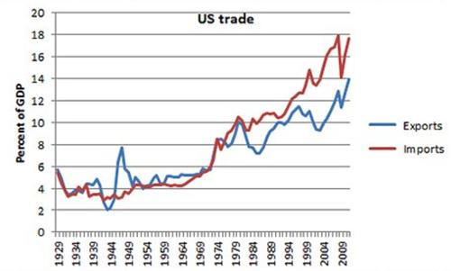 TradeGDP