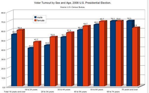 voterturnout